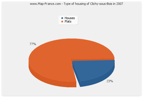 Type of housing of Clichy-sous-Bois in 2007