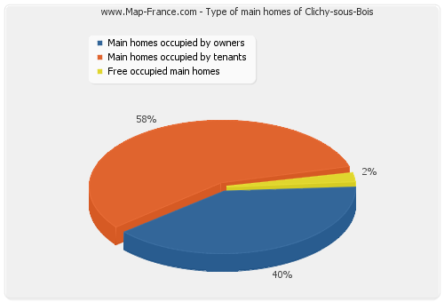 Type of main homes of Clichy-sous-Bois