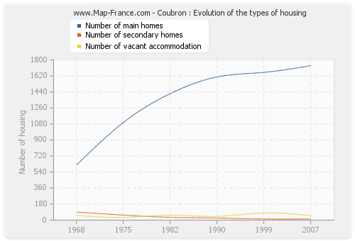 Coubron : Evolution of the types of housing