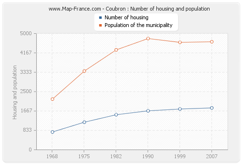 Coubron : Number of housing and population