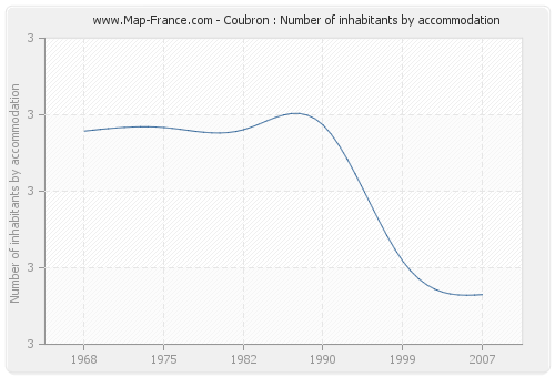 Coubron : Number of inhabitants by accommodation