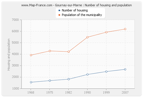 Gournay-sur-Marne : Number of housing and population