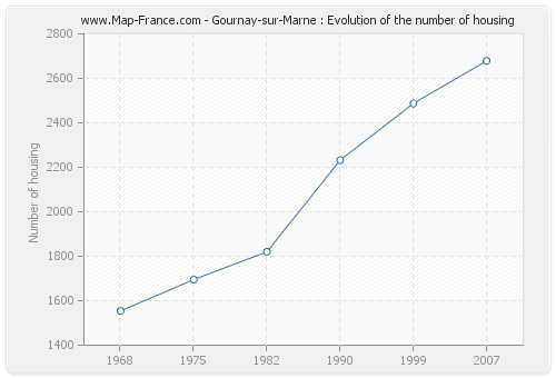 Gournay-sur-Marne : Evolution of the number of housing