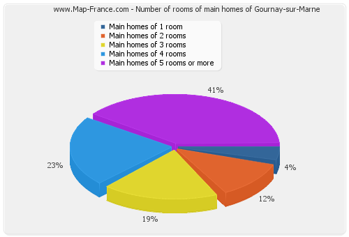 Number of rooms of main homes of Gournay-sur-Marne