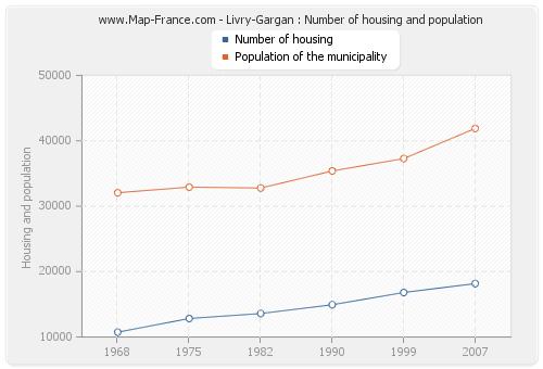 Livry-Gargan : Number of housing and population