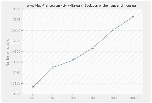 Livry-Gargan : Evolution of the number of housing