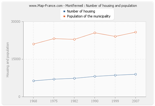 Montfermeil : Number of housing and population