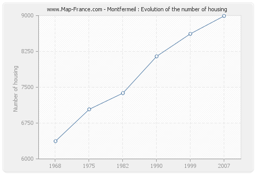 Montfermeil : Evolution of the number of housing