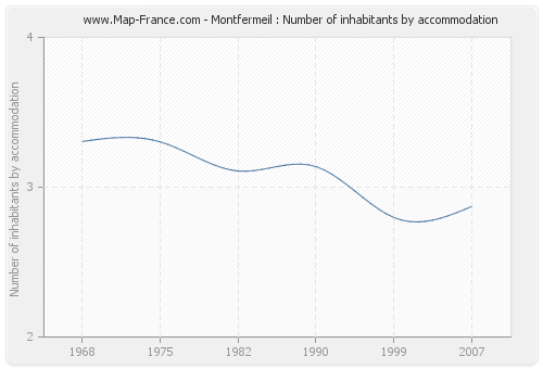 Montfermeil : Number of inhabitants by accommodation