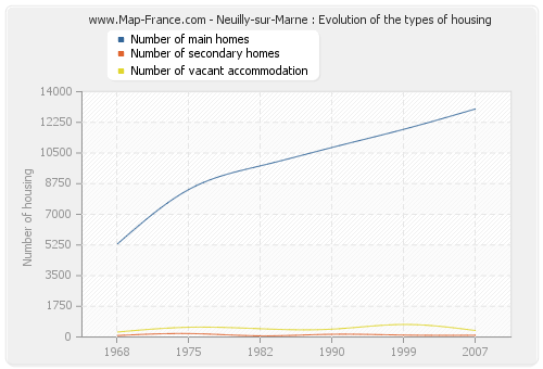 Neuilly-sur-Marne : Evolution of the types of housing