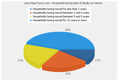 Household moving date of Neuilly-sur-Marne