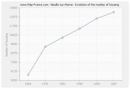 Neuilly-sur-Marne : Evolution of the number of housing