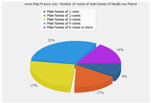 Number of rooms of main homes of Neuilly-sur-Marne