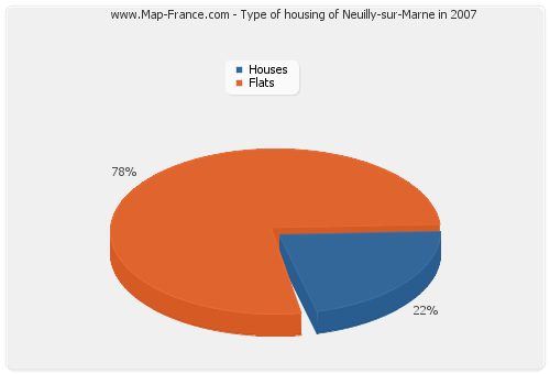 Type of housing of Neuilly-sur-Marne in 2007
