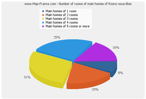 Number of rooms of main homes of Rosny-sous-Bois