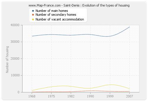 Saint-Denis : Evolution of the types of housing