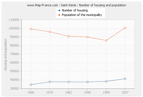 Saint-Denis : Number of housing and population