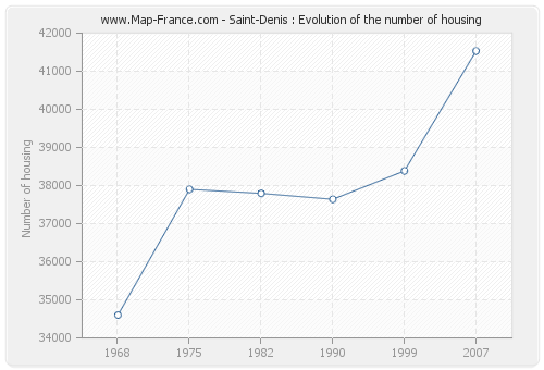 Saint-Denis : Evolution of the number of housing