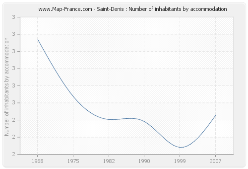 Saint-Denis : Number of inhabitants by accommodation
