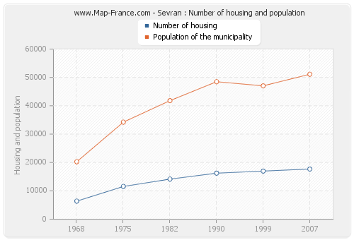 Sevran : Number of housing and population