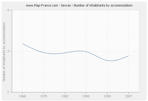 Sevran : Number of inhabitants by accommodation