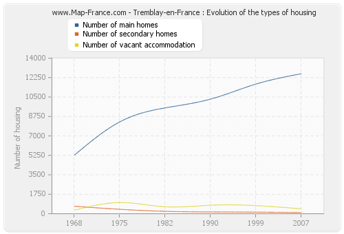 Tremblay-en-France : Evolution of the types of housing