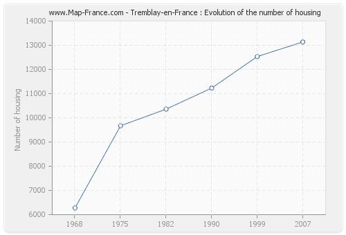 Tremblay-en-France : Evolution of the number of housing