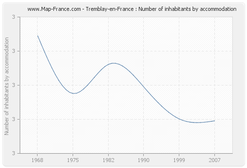 Tremblay-en-France : Number of inhabitants by accommodation