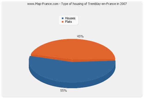 Type of housing of Tremblay-en-France in 2007