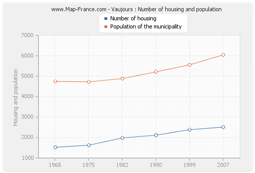 Vaujours : Number of housing and population