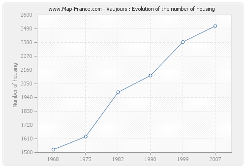 Vaujours : Evolution of the number of housing