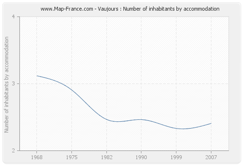 Vaujours : Number of inhabitants by accommodation