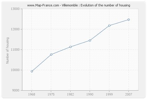 Villemomble : Evolution of the number of housing