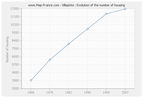 Villepinte : Evolution of the number of housing