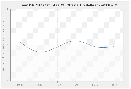 Villepinte : Number of inhabitants by accommodation