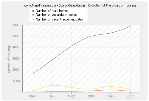 Boissy-Saint-Léger : Evolution of the types of housing