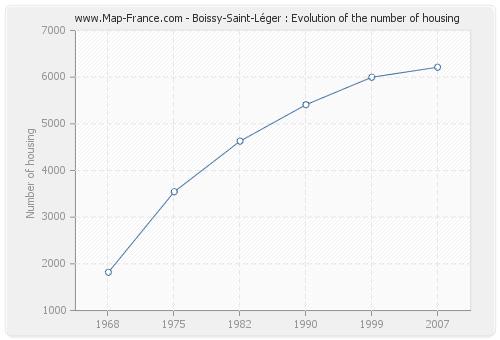 Boissy-Saint-Léger : Evolution of the number of housing