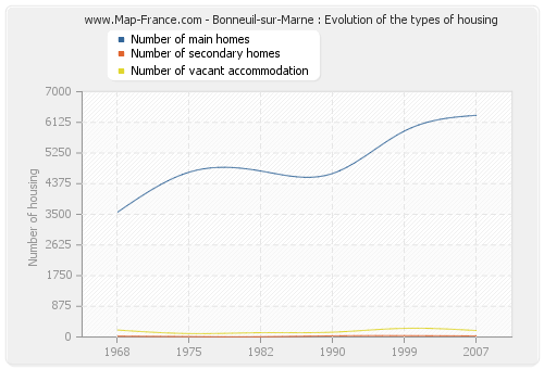 Bonneuil-sur-Marne : Evolution of the types of housing