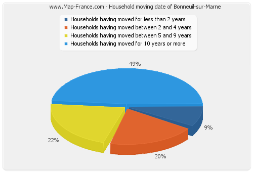 Household moving date of Bonneuil-sur-Marne