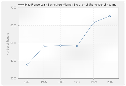 Bonneuil-sur-Marne : Evolution of the number of housing