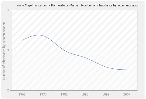 Bonneuil-sur-Marne : Number of inhabitants by accommodation