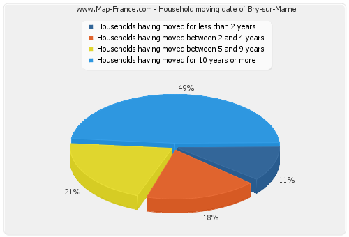 Household moving date of Bry-sur-Marne