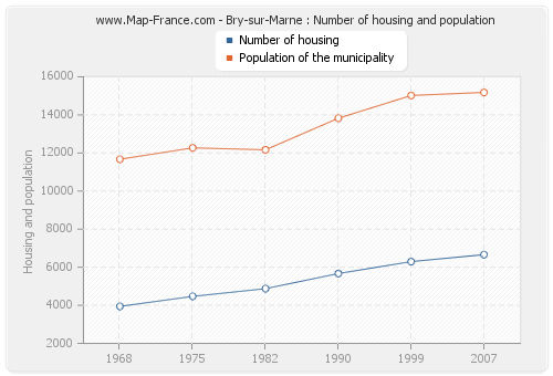 Bry-sur-Marne : Number of housing and population