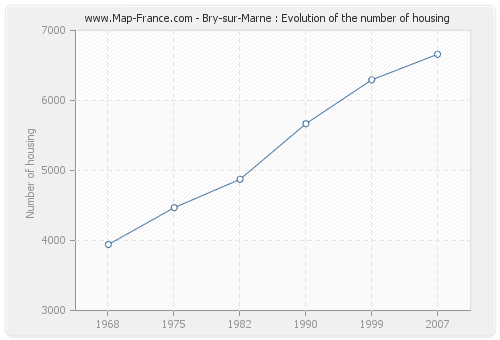 Bry-sur-Marne : Evolution of the number of housing