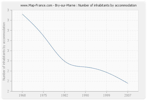 Bry-sur-Marne : Number of inhabitants by accommodation