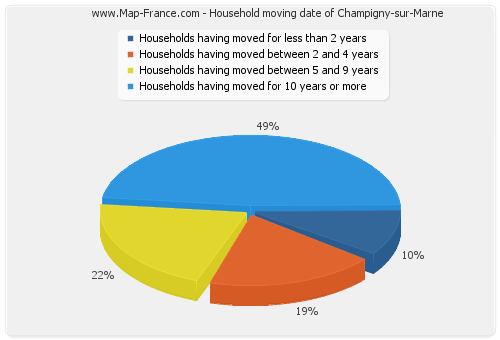 Household moving date of Champigny-sur-Marne