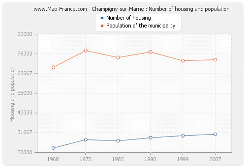Champigny-sur-Marne : Number of housing and population
