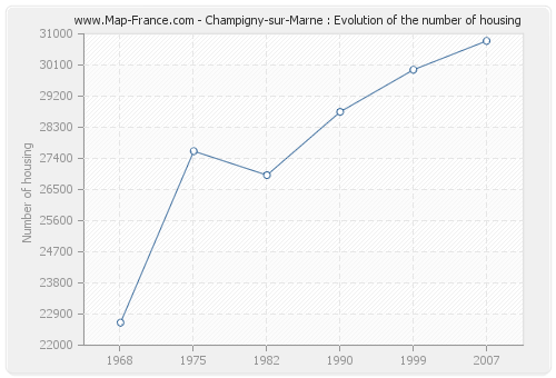 Champigny-sur-Marne : Evolution of the number of housing