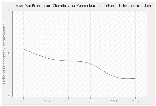 Champigny-sur-Marne : Number of inhabitants by accommodation
