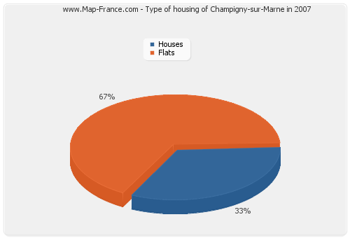 Type of housing of Champigny-sur-Marne in 2007